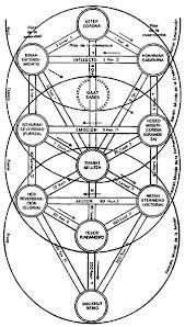 """Il percorso di guarigione attraverso i """"Quattro mondi"""" della Cabala'"""